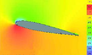 Wing in free air CFD