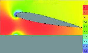 Wing in ground effect CFD